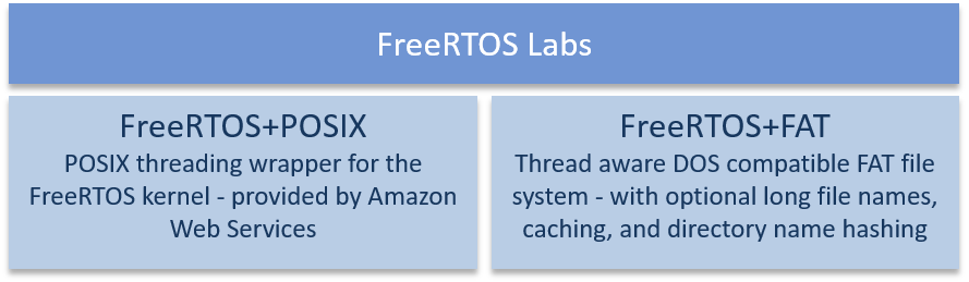 FreeRTOS+FAT and FreeRTOS+TCP